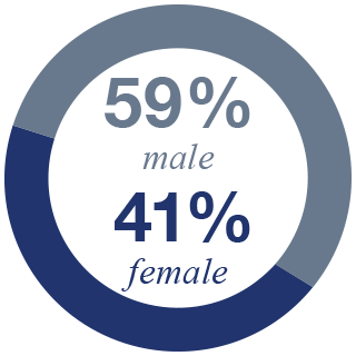 NYIT Faculty Gender Ratio: 59% male, 41% female